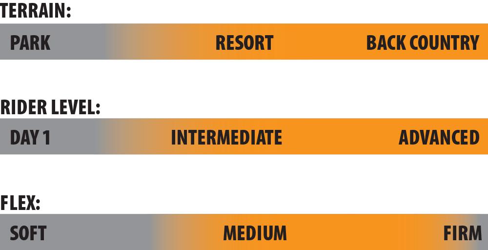 MC Wayfinder Rider Scale