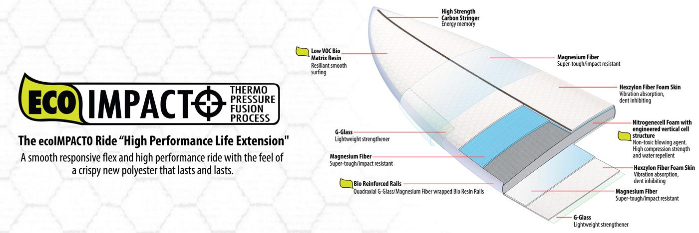 Lib Tech Eco Impacto surfboard technology