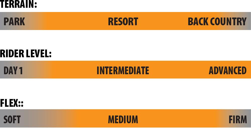 Lib Tech Apex Orca Rider Scale